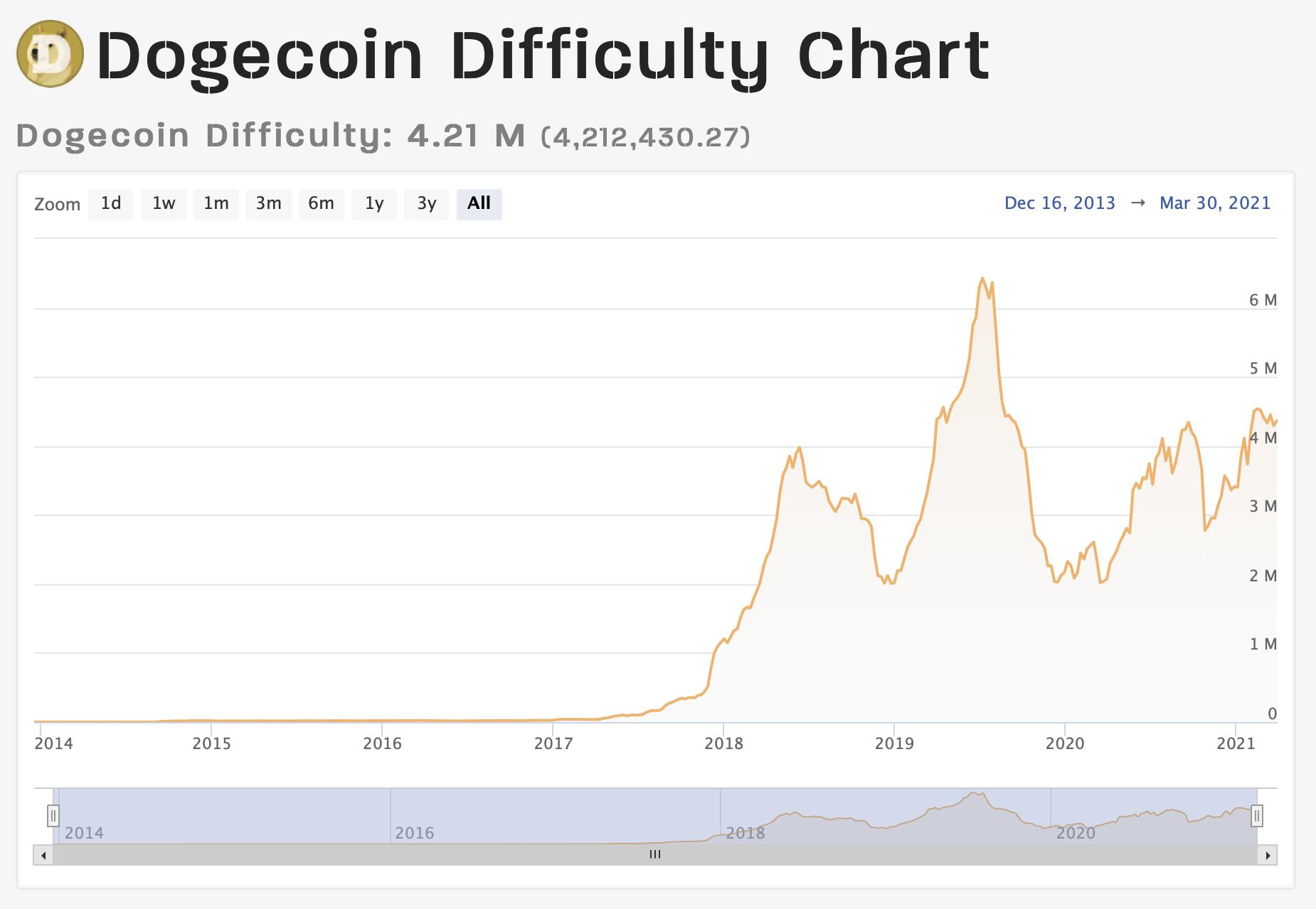 https://www.coinwarz.com/mining/dogecoin/difficulty-chart